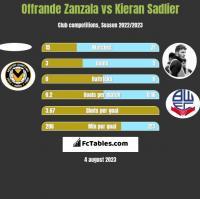 Offrande Zanzala vs Kieran Sadlier h2h player stats