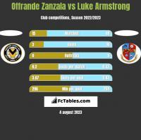 Offrande Zanzala vs Luke Armstrong h2h player stats