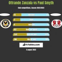 Offrande Zanzala vs Paul Smyth h2h player stats