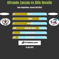 Offrande Zanzala vs Alfie Beestin h2h player stats