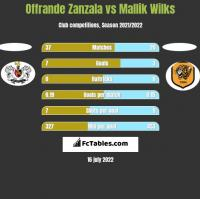 Offrande Zanzala vs Mallik Wilks h2h player stats