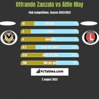 Offrande Zanzala vs Alfie May h2h player stats