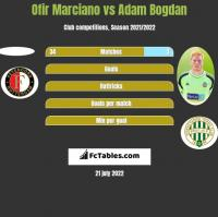 Ofir Marciano vs Adam Bogdan h2h player stats