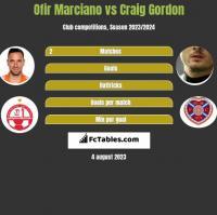 Ofir Marciano vs Craig Gordon h2h player stats