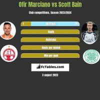 Ofir Marciano vs Scott Bain h2h player stats