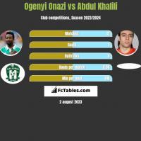 Ogenyi Onazi vs Abdul Khalili h2h player stats