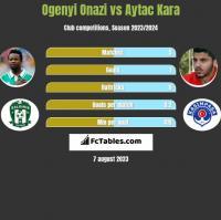 Ogenyi Onazi vs Aytac Kara h2h player stats