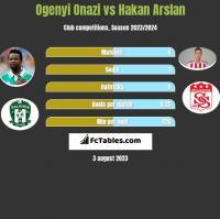 Ogenyi Onazi vs Hakan Arslan h2h player stats