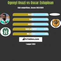 Ogenyi Onazi vs Oscar Estupinan h2h player stats