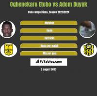 Oghenekaro Etebo vs Adem Buyuk h2h player stats