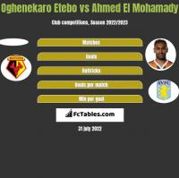 Oghenekaro Etebo vs Ahmed El Mohamady h2h player stats