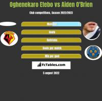 Oghenekaro Etebo vs Aiden O'Brien h2h player stats