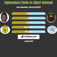 Oghenekaro Etebo vs Albert Adomah h2h player stats