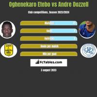 Oghenekaro Etebo vs Andre Dozzell h2h player stats