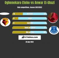 Oghenekaro Etebo vs Anwar El-Ghazi h2h player stats