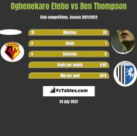 Oghenekaro Etebo vs Ben Thompson h2h player stats