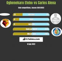 Oghenekaro Etebo vs Carles Alena h2h player stats