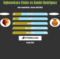 Oghenekaro Etebo vs Daniel Rodriguez h2h player stats