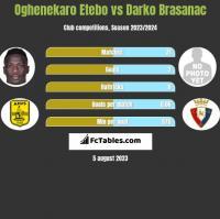 Oghenekaro Etebo vs Darko Brasanac h2h player stats