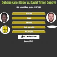 Oghenekaro Etebo vs David Timor Copovi h2h player stats