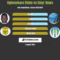 Oghenekaro Etebo vs Emyr Huws h2h player stats