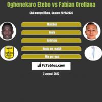 Oghenekaro Etebo vs Fabian Orellana h2h player stats