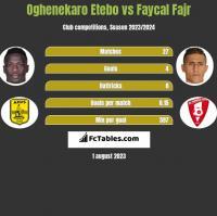 Oghenekaro Etebo vs Faycal Fajr h2h player stats