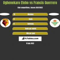 Oghenekaro Etebo vs Francis Guerrero h2h player stats