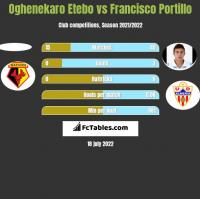 Oghenekaro Etebo vs Francisco Portillo h2h player stats