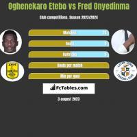 Oghenekaro Etebo vs Fred Onyedinma h2h player stats