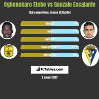 Oghenekaro Etebo vs Gonzalo Escalante h2h player stats