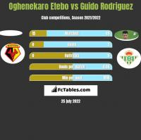 Oghenekaro Etebo vs Guido Rodriguez h2h player stats