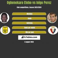 Oghenekaro Etebo vs Inigo Perez h2h player stats