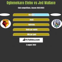 Oghenekaro Etebo vs Jed Wallace h2h player stats