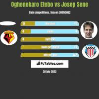 Oghenekaro Etebo vs Josep Sene h2h player stats