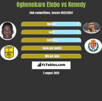 Oghenekaro Etebo vs Kenedy h2h player stats