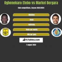 Oghenekaro Etebo vs Markel Bergara h2h player stats