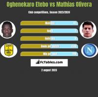 Oghenekaro Etebo vs Mathias Olivera h2h player stats