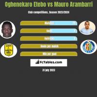 Oghenekaro Etebo vs Mauro Arambarri h2h player stats