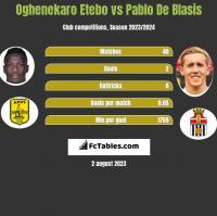 Oghenekaro Etebo vs Pablo De Blasis h2h player stats