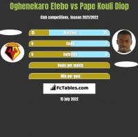 Oghenekaro Etebo vs Pape Kouli Diop h2h player stats