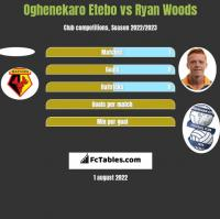 Oghenekaro Etebo vs Ryan Woods h2h player stats