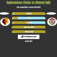 Oghenekaro Etebo vs Ahmed Ildiz h2h player stats