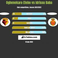 Oghenekaro Etebo vs Idrissu Baba h2h player stats