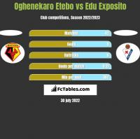 Oghenekaro Etebo vs Edu Exposito h2h player stats