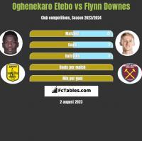 Oghenekaro Etebo vs Flynn Downes h2h player stats