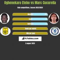 Oghenekaro Etebo vs Marc Cucurella h2h player stats
