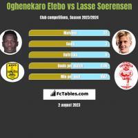 Oghenekaro Etebo vs Lasse Soerensen h2h player stats