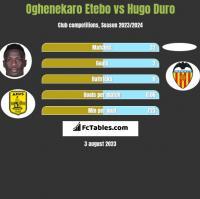 Oghenekaro Etebo vs Hugo Duro h2h player stats