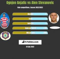 Ognjen Gnjatic vs Alen Stevanović h2h player stats